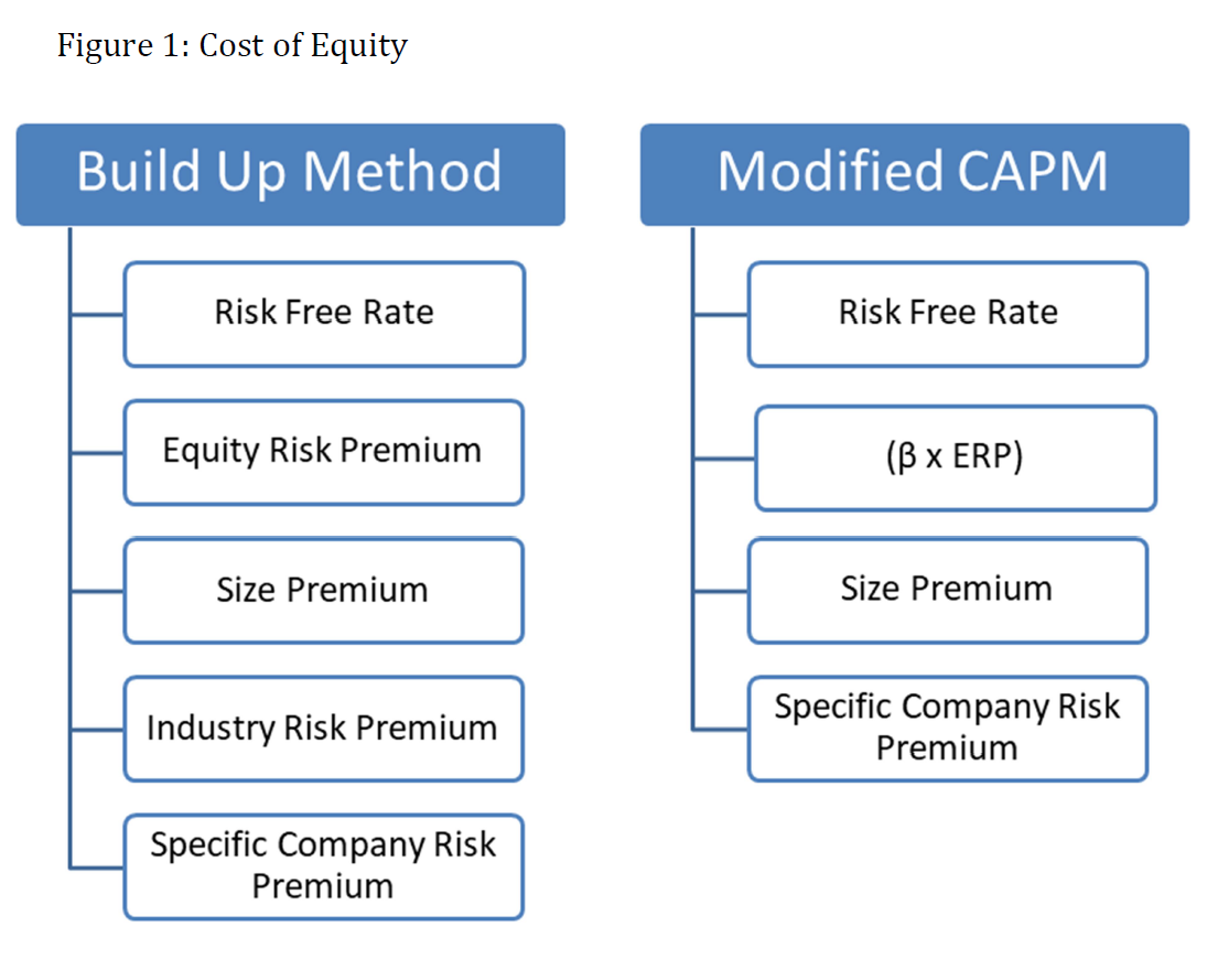 complete advisors cost of equity